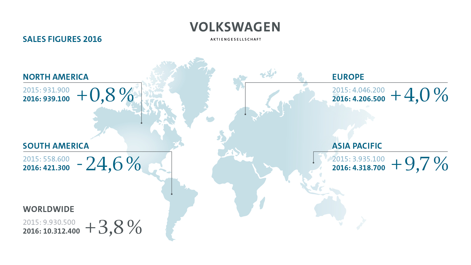 Volkswagen: Best Selling Cars Worldwide in 2016 | Canada LeaseCosts